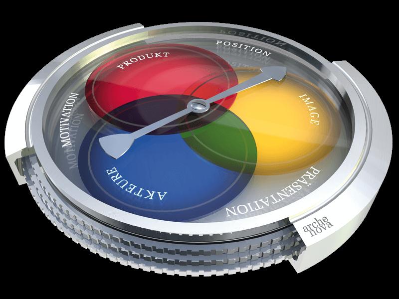 PIA Kompass zum Erfolg
